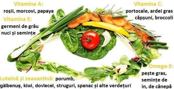Ochii, părul și unghiile au și ele nevoie de hrană, bogată în vitamine și alți nutrienți corespunzători. În ceea ce privește îmbunătățirea vederii, din dieta noastră nu trebuie să lipsească alimentele bogate în antioxidanții luteină și zeaxantină, vitamina A (beta-caroten), Vitamina E și C, și acizii grași esențiali Omega-3.