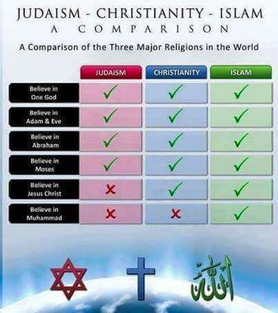 islam and a compare What do christianity, islam, and judaism believe about god, the universe, people , and the afterlife, and how do those convictions compare with.
