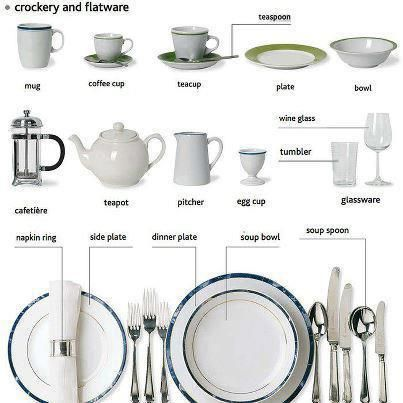 English Vocabulary - crockery and flatware