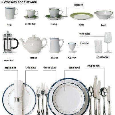 English Vocabulary - crockery and flatware