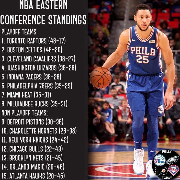 Updated Eastern Conference standings before Sundays games!  TAGS #Eagles #Flyers #Sixers #Phillies #NFL #MLB #NHL #NBA #FlyEaglesFly #GoFlyers #GoPhillies #GoSixers #TrustTheProcess  PARTNERS! (GO FOLLOW! @pats_power  @terrapinstoday