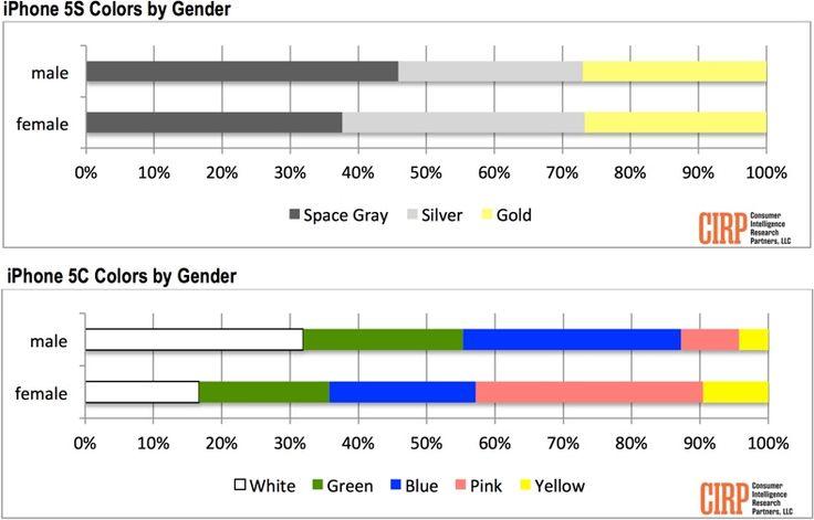 Lieblingsfarben: iPhone 5s spacegrau für Männer, silber für Frauen! - http://apfeleimer.de/2013/10/lieblingsfarben-iphone-5s-spacegrau-fuer-maenner-silber-fuer-frauen - Die schlechtenLieferzeiten fürs goldene iPhone 5sließen hier andere Vermutungen zu aber das goldene iPhone 5s ist wohl NICHT das begehrteste Apple iPhone 5s! Eine Umfrage in den USA hat nun herausgefunden, welches die beliebtesten iPhone 5s und iPhone 5c Farben sind – und die Lie...