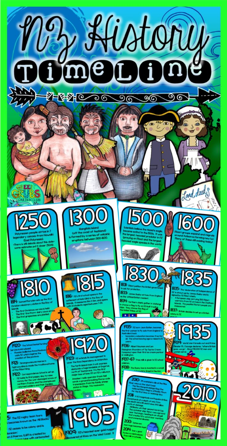If you're looking for a simple and eye catching way to review New Zealand's history, then look no further than this bright and informative classroom wall frieze! Just print and laminate before displaying on your classroom wall. Read a few facts a day during roll call, and by the end of the year your class will have been exposed to countless new and interesting ideas about how we've all arrived at this point together...