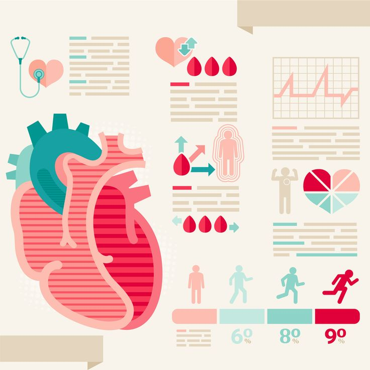 determining heart rate for fat burning