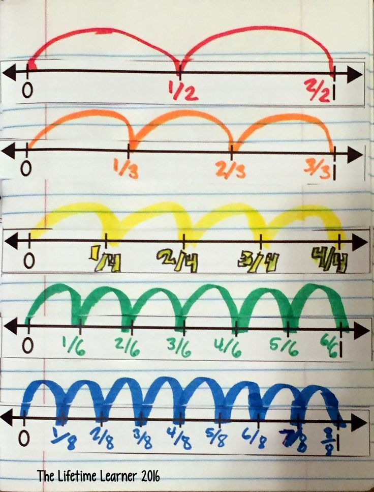 Fractions on a number line mini-lesson where students practice identifying and plotting fractions in their math notebooks as a reference to refer back to.