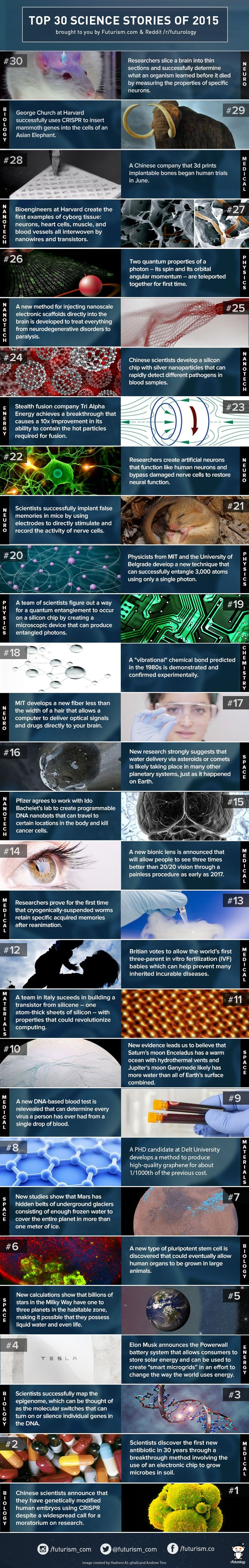 2015 has already been a huge year for science — here are 30 reasons why