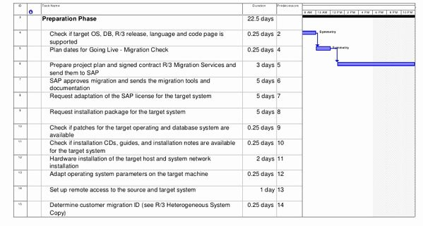 Migration Project Plan Template Best Of Sap Os Db Migration Project Plan Sap Basis Answer Simple Business Plan Template How To Plan Business Plan Template Free