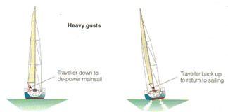 http://www.rya.org.uk/SiteCollectionImages/cruising/Mainsail3.jpg