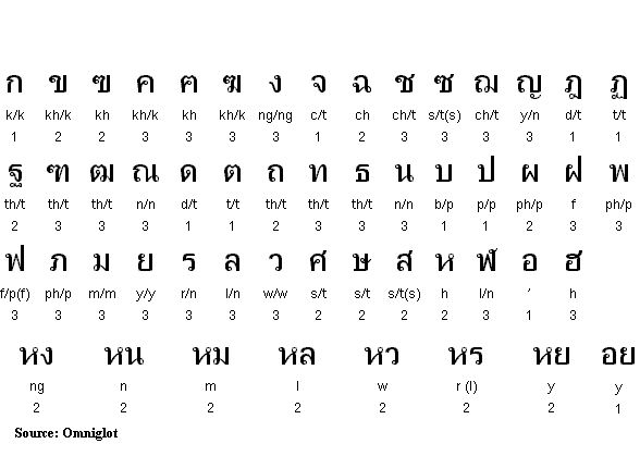 Thai alphabet. Ever wanted to learn Thai? We offer courses for the language! Check them out here: http://www.cactuslanguage.com/en/languages/thai.php