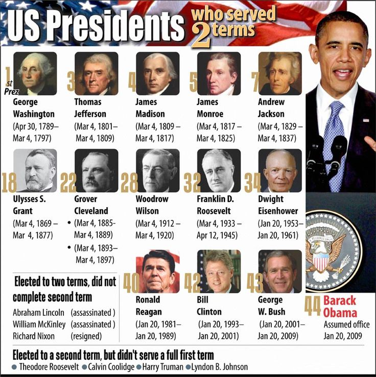 which president established memorial day