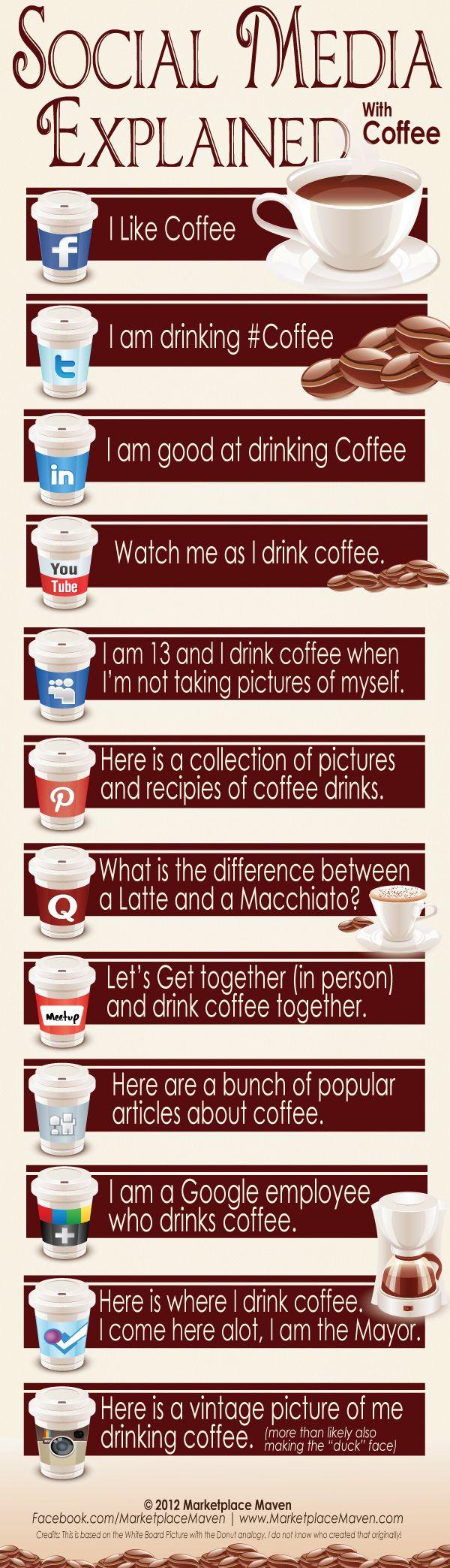 Bere un caffè secondo i social network by http://news.pmiservizi.it/approfondimenti/internet-approfondimenti/infografica-social-network.html