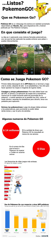 Una infografía donde se explica brevemente que es Pokemon GO, como se juega cual es el objetivo y ademas se dan algunas cifras sobre el mas reciente juego lanzado por Nintendo, que en pocas semana…