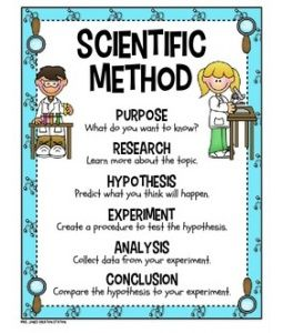 This poster can be displayed in your classroom for the students to see. This is a good way for them to review the scientific method when needed. AS