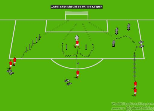 Setup: 1/4 field, just need the 18 yard box, maybe 25 yards, no keeper. Need goalshot   Execution: small groups, working individually. No keeper so they can shoot at will, increasing repetitions. Need 30-50 balls if no net/backstop   Variations: have 2-3 in a group with a keeper