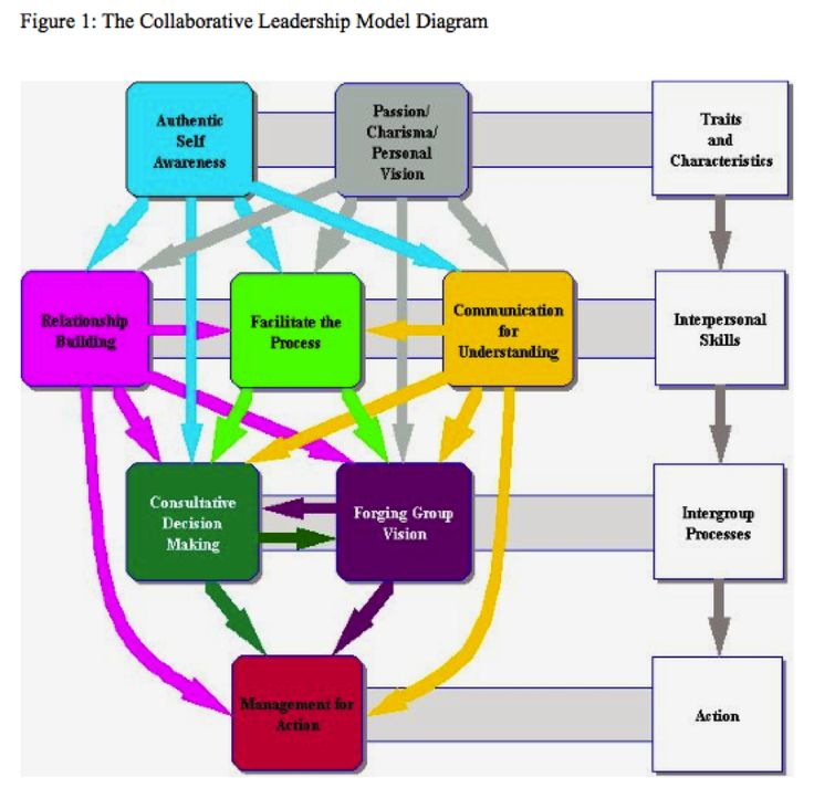 personal leadership model Leadership competencies are leadership stable personal the authors of this article conceptualized and empirically tested a strataplex model for leadership.