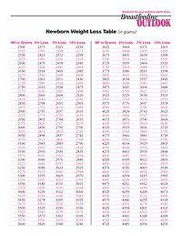 over 10 weight loss newborn