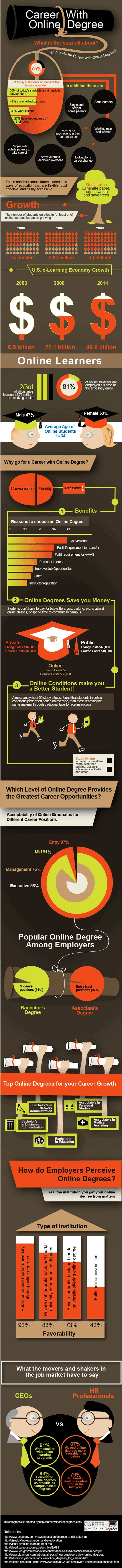 Do Online Degrees hold any value? [Infographic]
