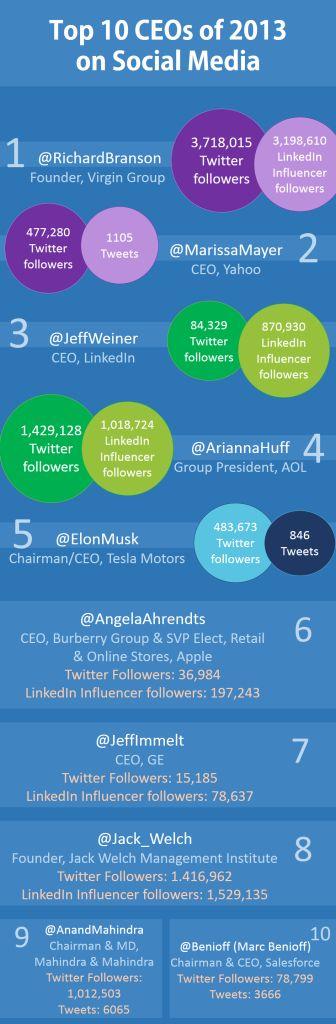 Top 10 CEOs on Social Media in 2013