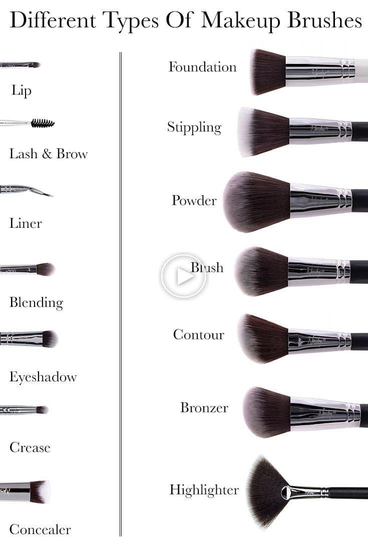Différents Types De Pinceaux De Maquillage Site De Maquillage Guide Pinceau De Maquillage Pinceaux Maquillage