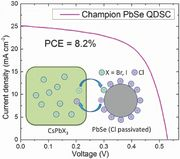 A New Passivation Route Leading to Over 8% Efficient PbSe Quantum-Dot Solar Cells via Direct Ion Exchange with Perovskite Nanocrystals