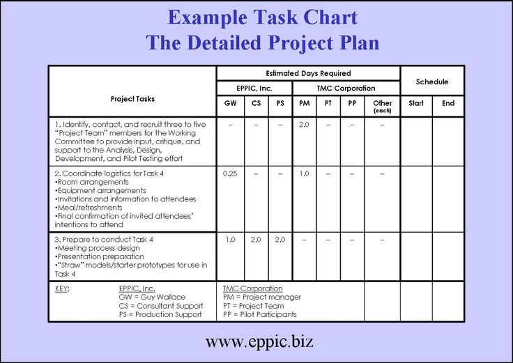 Project Plan Template Basic Project With Gantt Dependencies Simple