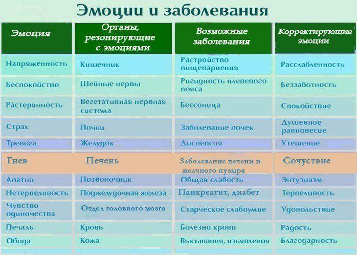 Доктор Синельников :: Просмотр темы - Психосоматика. Список литературы пополняется (1-й пост)