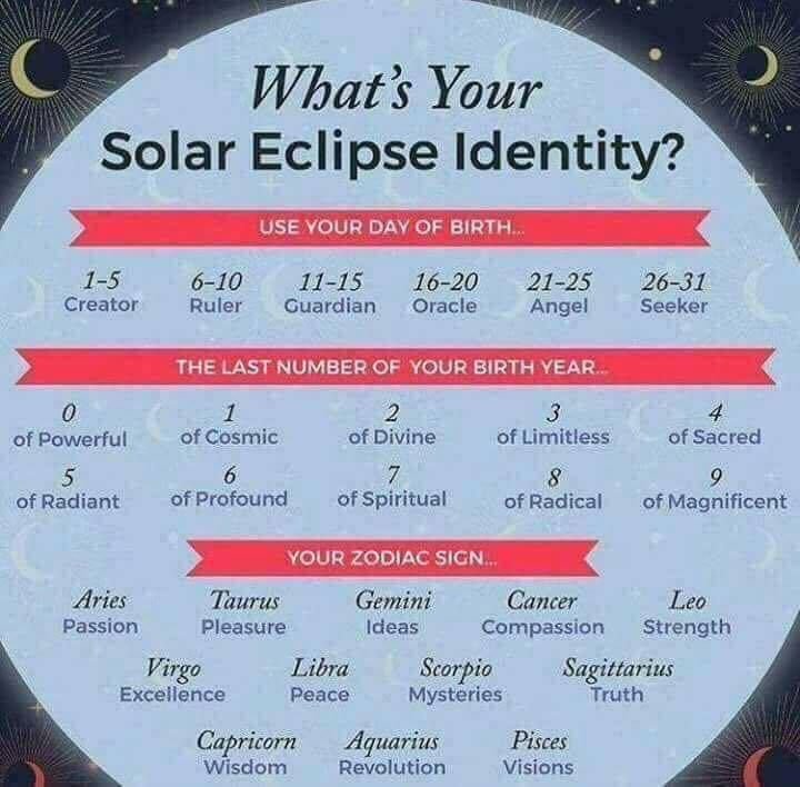 What is your solar eclipse identity?
