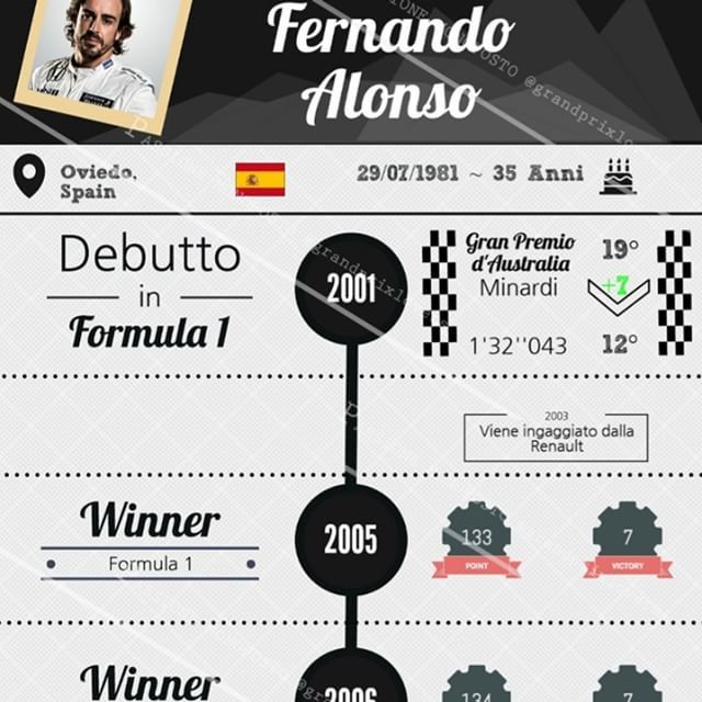 🏆🏆 Two times #F1 champion's winner #FernandoAlonso is the protagonist of our new inforgraphics 👏📊➡ https://supload.com/rJB8PNcOg #formula1 #motorsport  #McLaren #honda #motor #alonso #driver #stats #infographic #data #visualization #seat #first #best #spain #f1