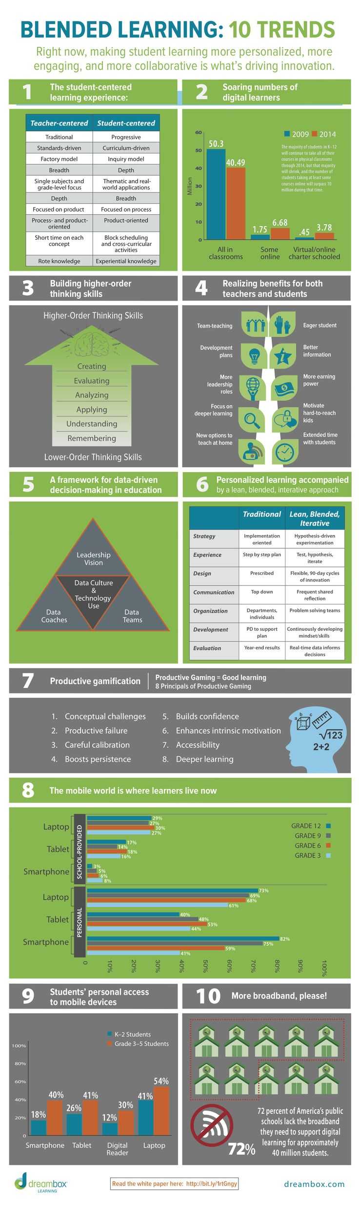 10 Blended Learning Trends Infographic - http://elearninginfographics.com/10-blended-learning-trends-infographic/