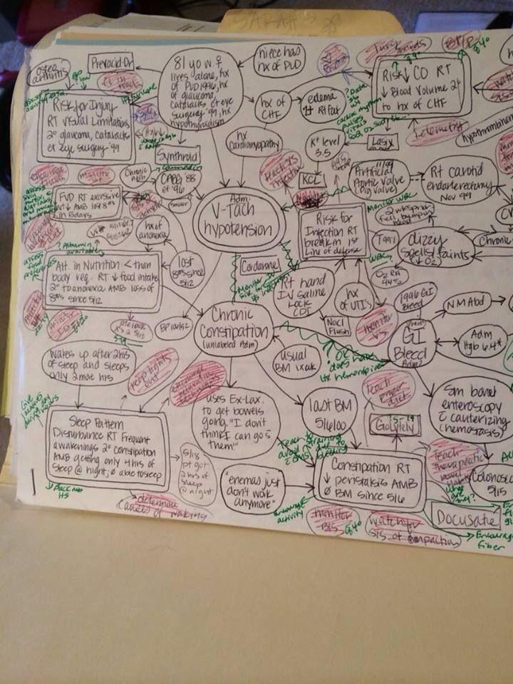 133 best Nursing: Concept Maps images on Pinterest ...