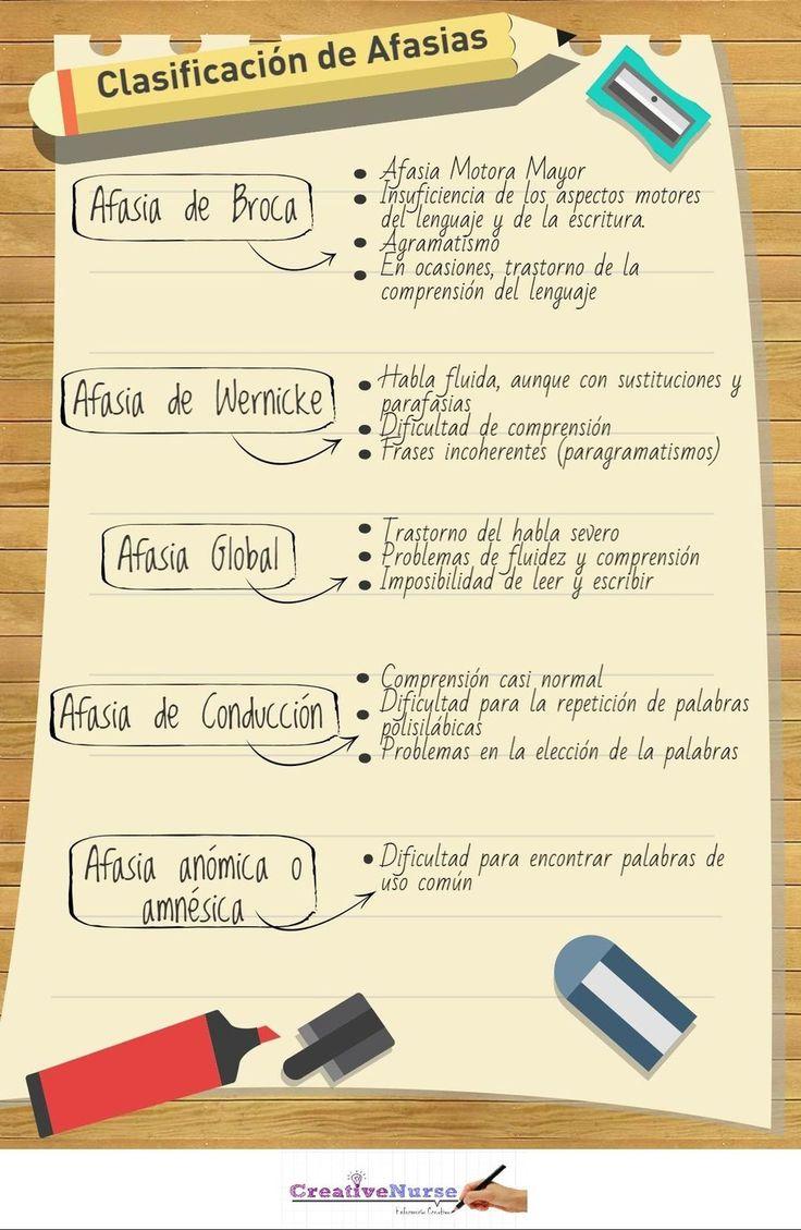 CLASIFICACIÓN DE AFASIAS PARA ENFERMERÍA
