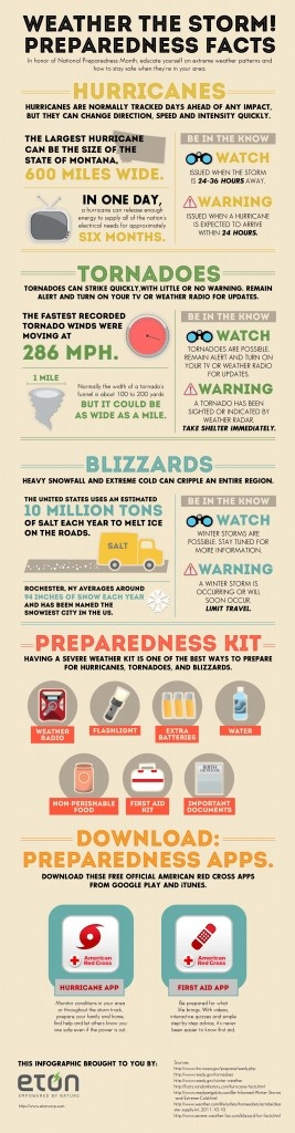 Weather the Storm! Preparedness Facts for National Preparedness Month
