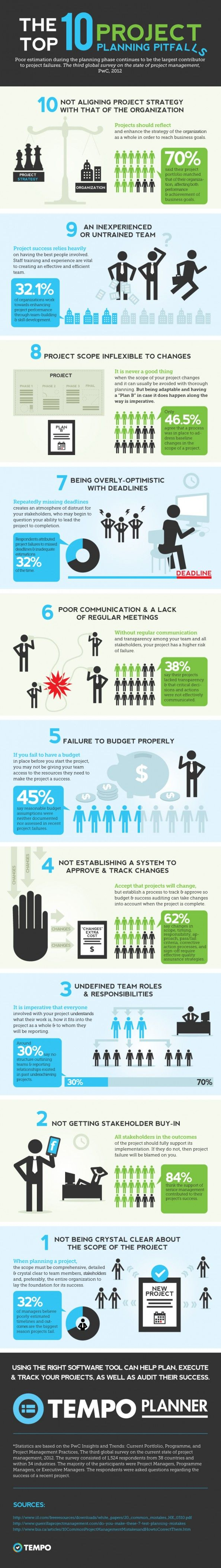 Discover the 10 errors because the projects fail, my new # infographic finished http://visual.ly/top-10-project-planning-pitfalls