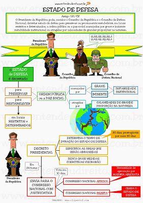 ESTADO DE DEFESA     O estado de defesa pode ser decretado pelo Presidente da República, em locais restritos, por tempo determinado, vis...