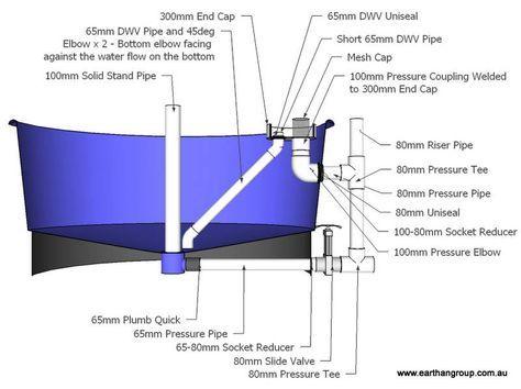 12 best aquaponics filter images on pinterest for Garden pond plumbing design