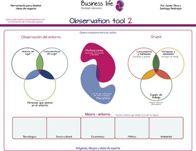 Business life Observation tool lienzo Business life canvas