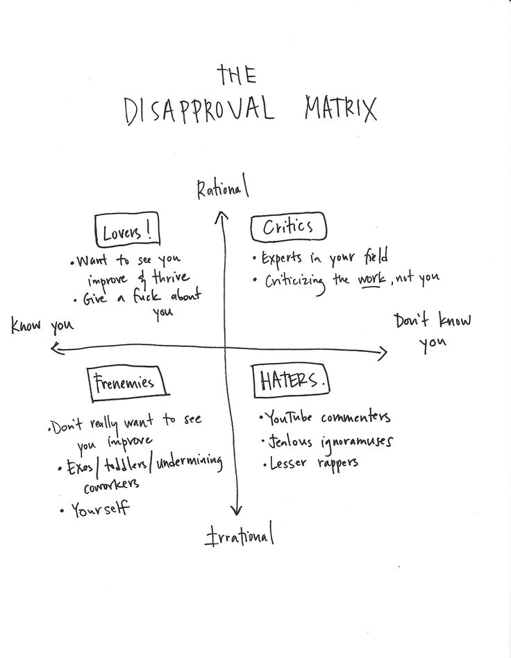 annfriedman:  In my ongoing quest for the perfect framework for understanding haters, I created The Disapproval Matrix**. (With a deep bow to its inspiration.) This is one way to separate haterade from productive feedback. Here's how the quadrants break down: