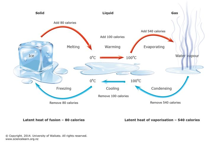 INFO SHEET - Hidden heat  -   Converting a liquid at its boiling point to a gas at the same temperature requires an input of heat energy. The reverse process releases heat energy. This 'hidden heat' is called 'latent heat'.