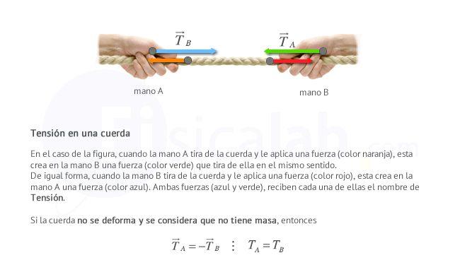 En el caso de la figura, cuando la mano A tira de la cuerda y le aplica una fuerza (color naranja), esta crea en la mano B una fuerza (color verde) que tira de ella en el mismo sentido.  De igual forma, cuando la mano B tira de la cuerda y le aplica una fuerza (color rojo), esta crea en la mano A una fuerza (color azul). Ambas fuerzas (azul y verde), reciben cada una de ellas el nombre de Tensión.  Si la cuerda no se deforma y se considera que no tiene masa, entonces ambas tensiones son…