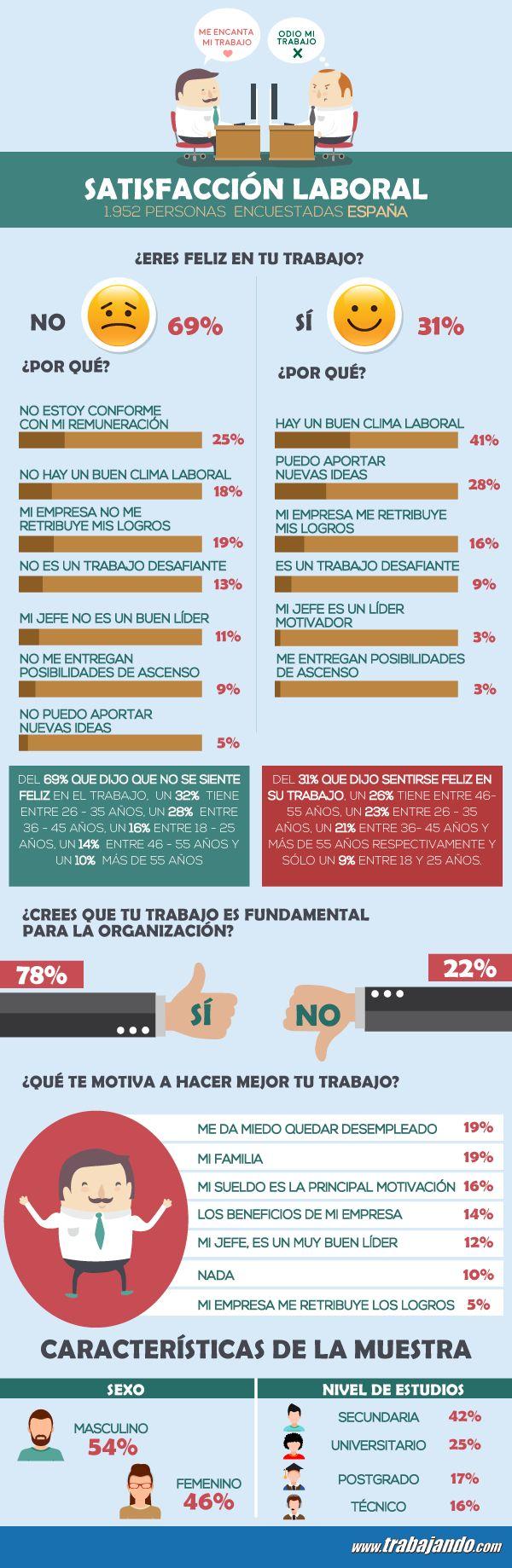 Infografia-satisfaccion-laboral-españa