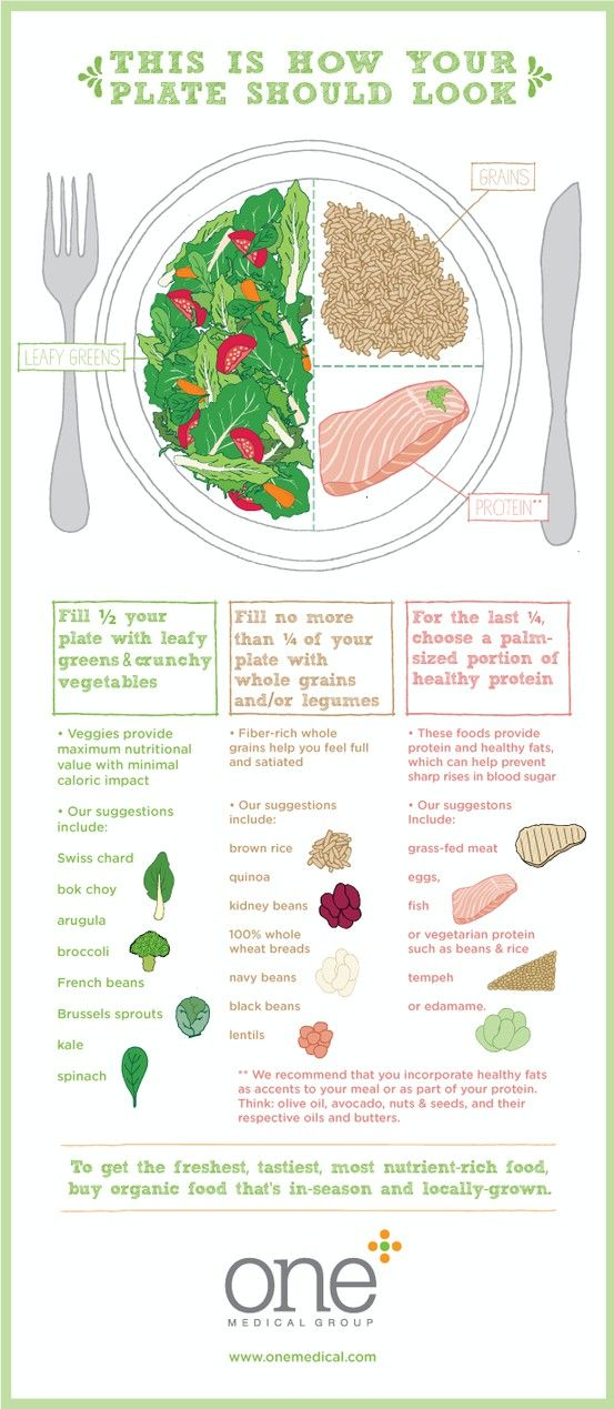 YOUR PLATE SHOULD LOOK LIKE THIS!!!  #ForYourHealth  #YesYouCan   #Yes_I_Can  ~XOX