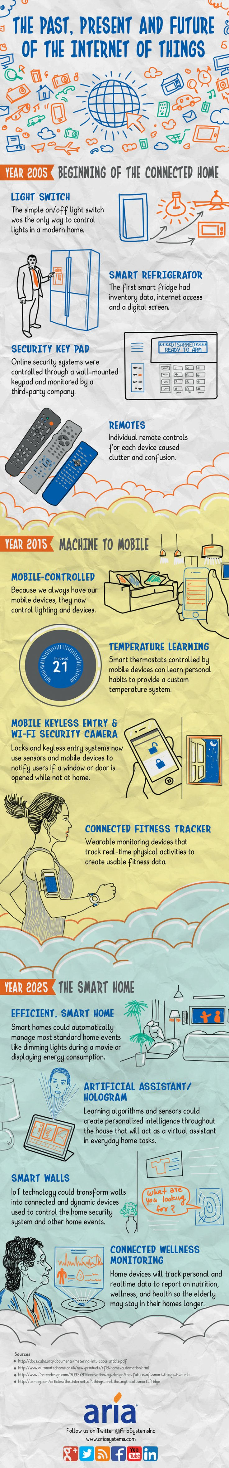 The Past, Present and Future of the Internet of Things #infographic #IOT #Technology [The Future of the Internet: http://futuristicnews.com/tag/internet/ & http://futuristicshop.com/category/future_internet/]