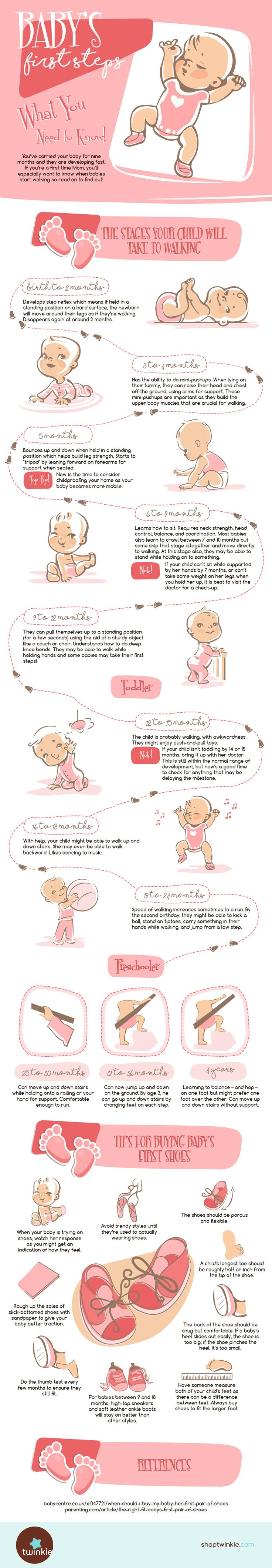 Here is an infographic courtesy of ShopTwinkie that is all about your baby's first steps. It should prove to be useful to new moms and dads while parenting their babies and toddlers.