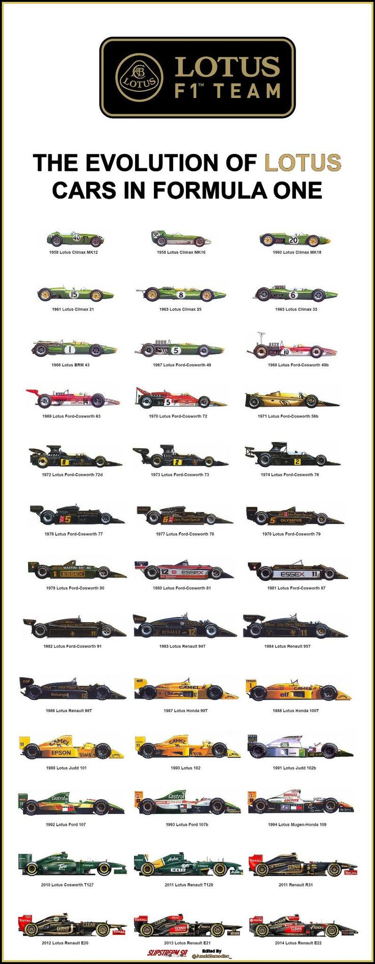 The Evolution of @Lotus_F1Team cars in Formula One