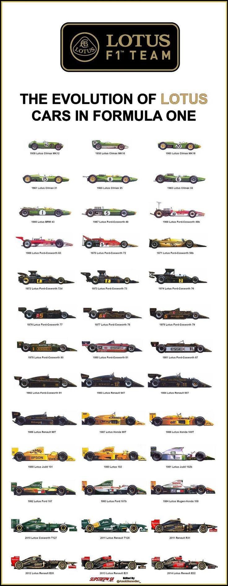 The Evolution of @Lotus_F1Team cars in Formula One - @ClassicFormula1