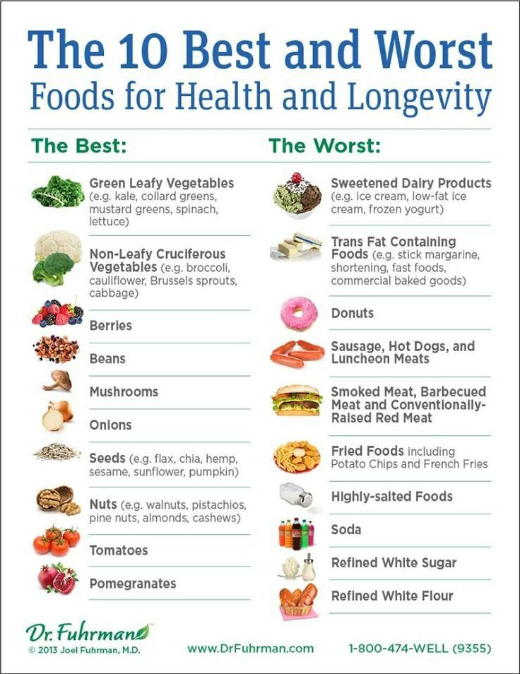 5:2 and the Longevity Diet