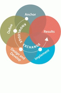 The Art of Knowledge Exchange | World Bank Institute (WBI)