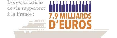 La valeur des exportations est estimée à 7,9 mil…