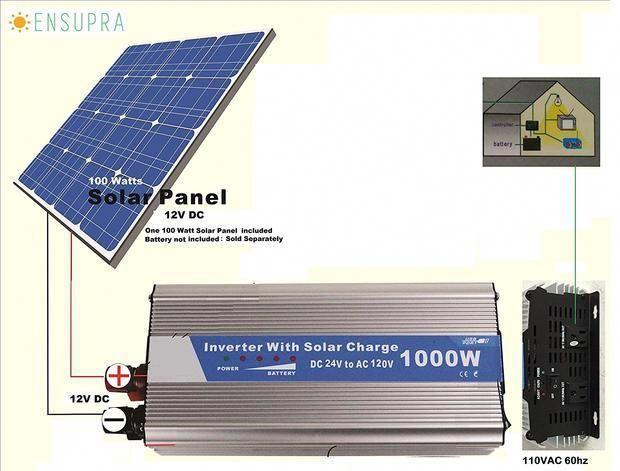 Solar Power Generator 1000 Watts Ac Output Powered By 100 Watt Solar P Www Pluggedsolar Com Solarpanels Solarenergy Sol In 2020 Solar Panels Solar Best Solar Panels