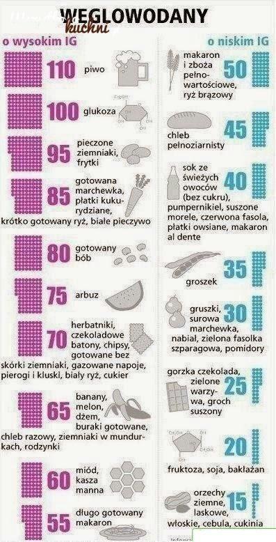 Węglowodany o wysokim i i niskim indeksie glikemicznym... Zobacz jakie to...